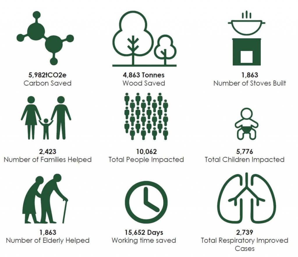 carbon zero - our impact