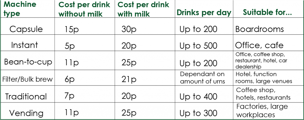 office coffee machine cost